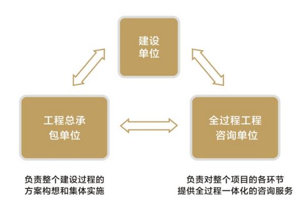 什么是全过程工程咨询服务?
