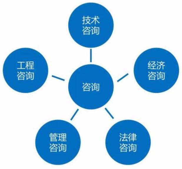 项目竣工审计与工程造价审计依据的区别是什么?